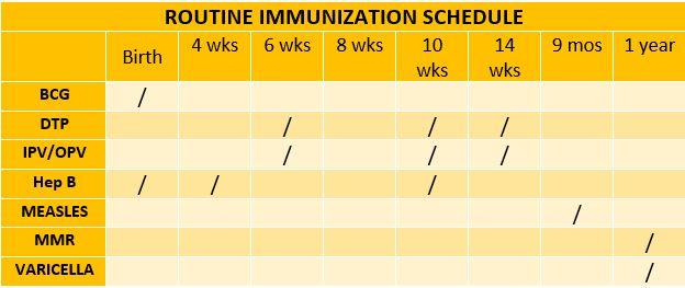 Routine Immunization table